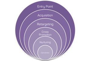 Digital Campaign layers