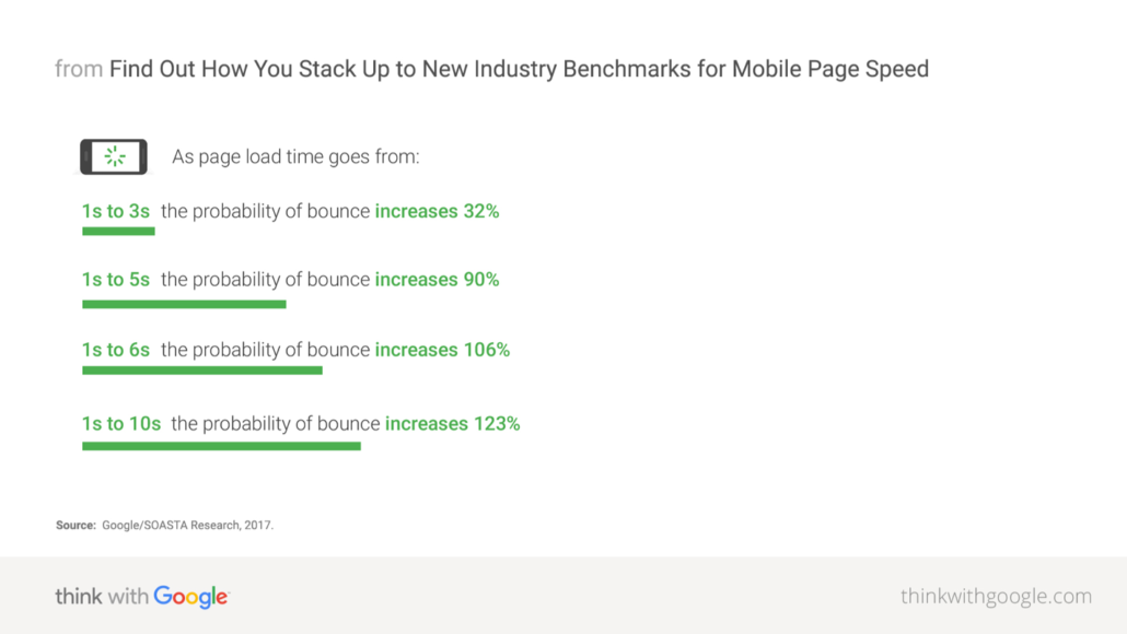 Why Your Website Needs to Be Faster Benchmarks for Mobile Page Speed